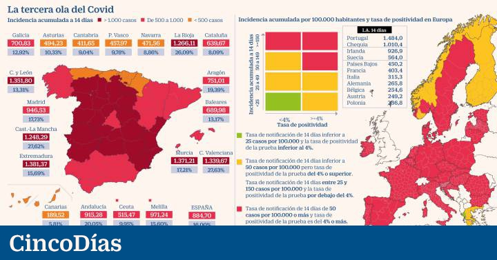 Brussels urges that 85% of Spain's population be isolated due to high virus infection rates |  Economy