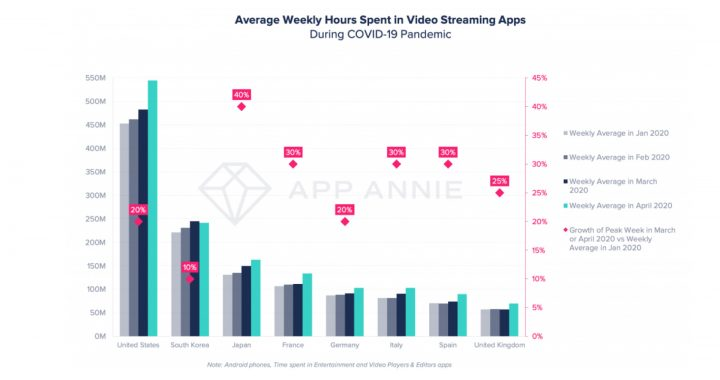 935 billion hours of video-streaming apps