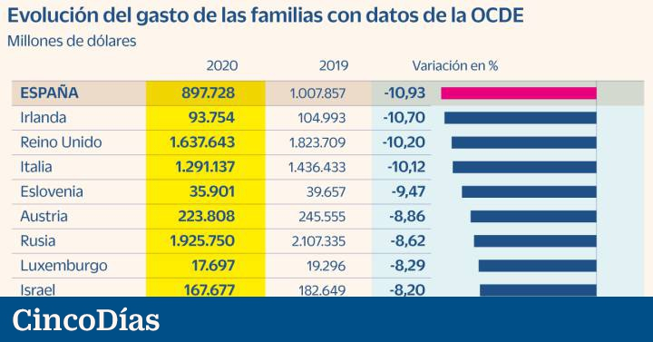 Spain was the OECD member country where consumption fell the most due to the pandemic. Economy