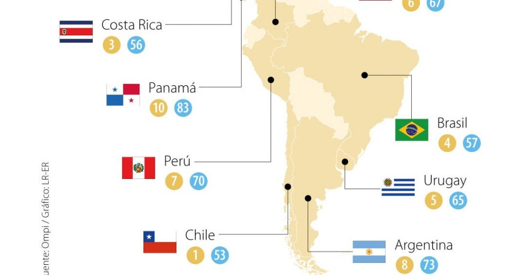 Chile, the region's most innovative economy, according to the Global Innovation Index