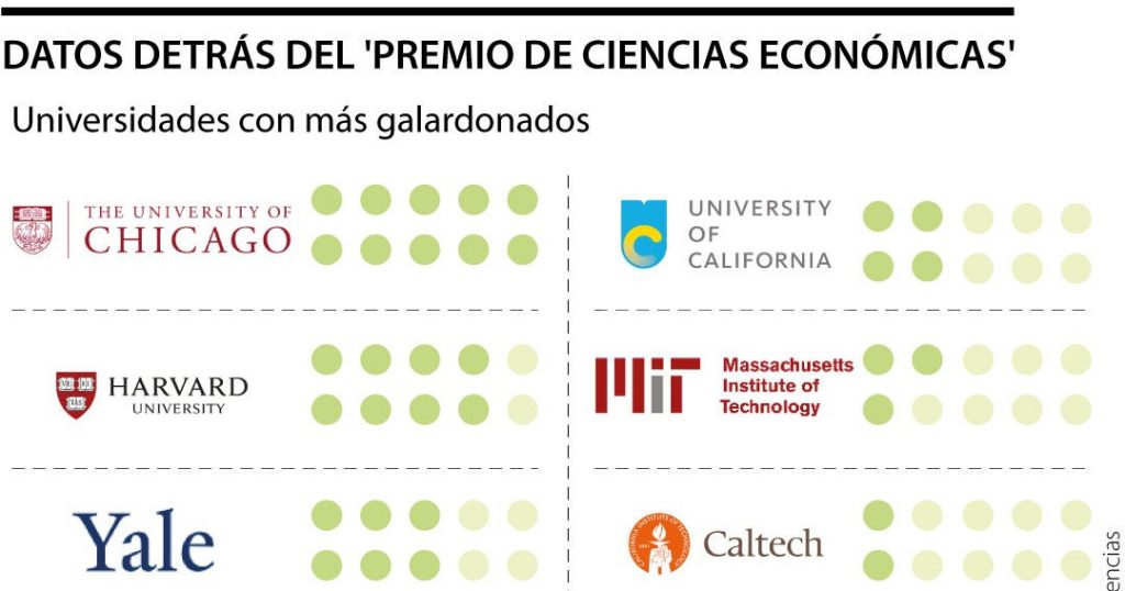 Universities that have graduated the most Nobel Prize winners in economics